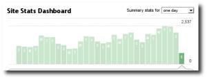 Gráfico de estadísticas tomado de Feedbuner