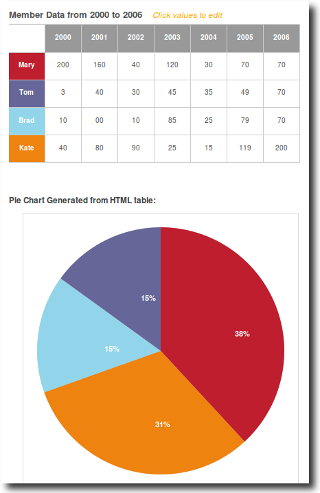 fgCasrting- jquery canvas chart plugin permite dibujar varios tipos de gráficos