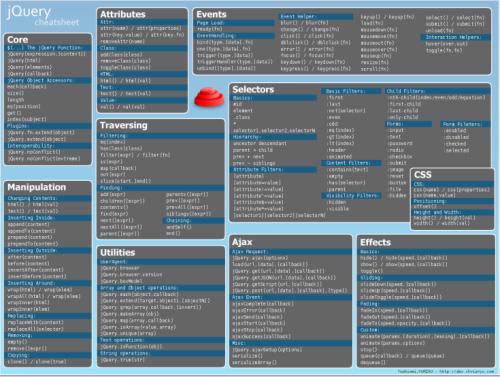 jquery-wallpaper jQuery Cheatsheet Wallpaper - Descargar hoja de referencia para jQuery