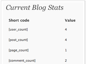 Blog-Stats - WordPress plugin