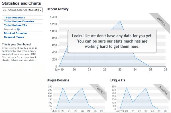 OpenDNS - Estadísticas
