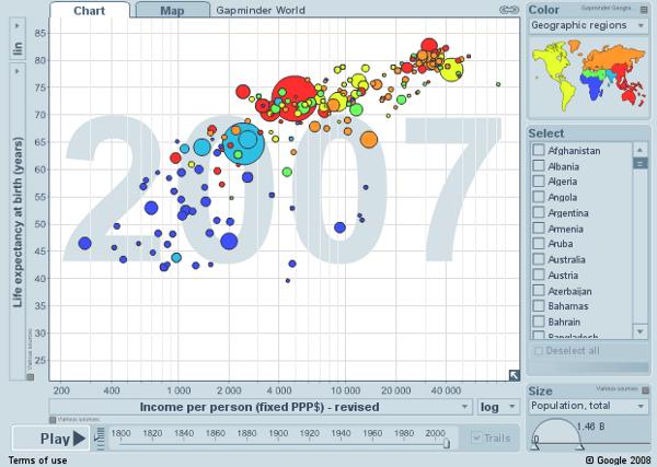Gapminder World - Muestra