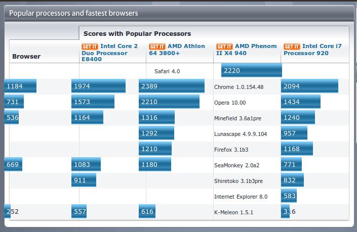 peacekeeper-procesadores-y-browsers