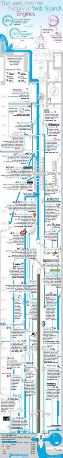 Inphographics - la historia de los motores de búsquedas