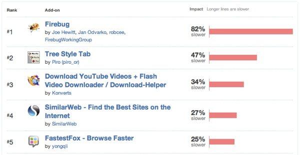 Firefox, extensiones que afectan el desempeño del navegador
