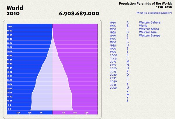 Population Pyramids of the Whole World from 1950 to 2050 PopulationPyramid.net