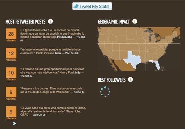 Tweets stats