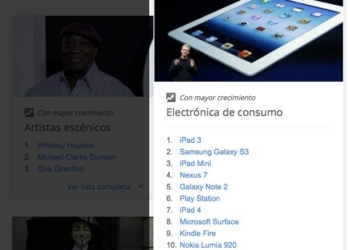 Lo más buscado en electrónica de consumo en el 2012 según Google