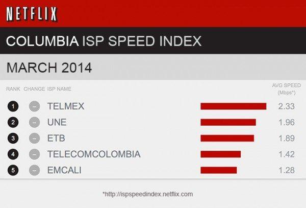 Índice De Velocidades De ISP Para Netflix De Marzo