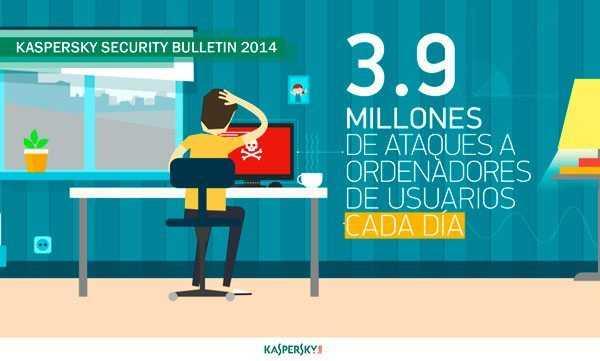 Kaspersky Lab - Informe 2014