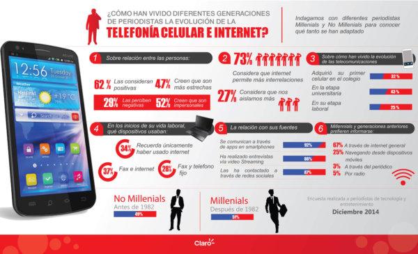 Infografía evolución telefonía periodistas