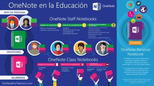 OneNote Staff Notebook