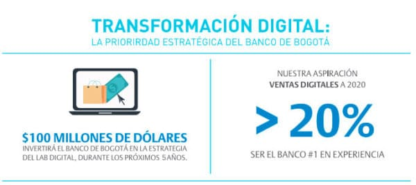 Transformación digital - #LabDigitalDBDd